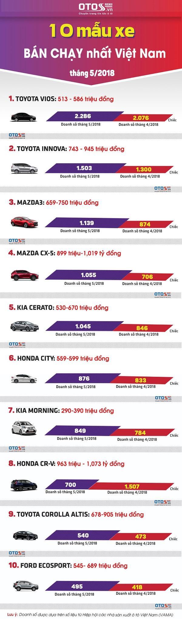 10 mẫu xe bán chạy nhất1