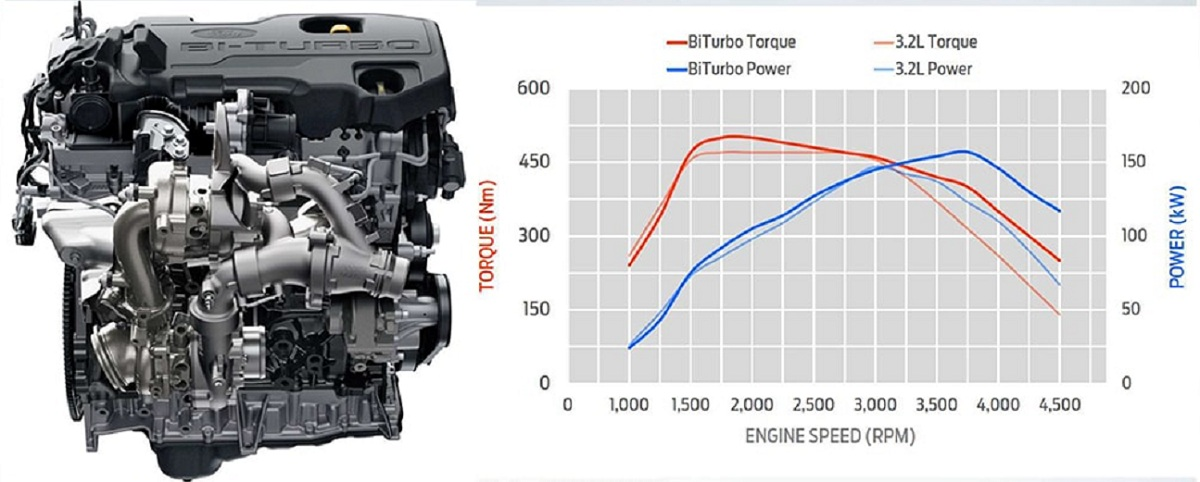 dong-co-bi-turbo-cua-ford-everest-sport